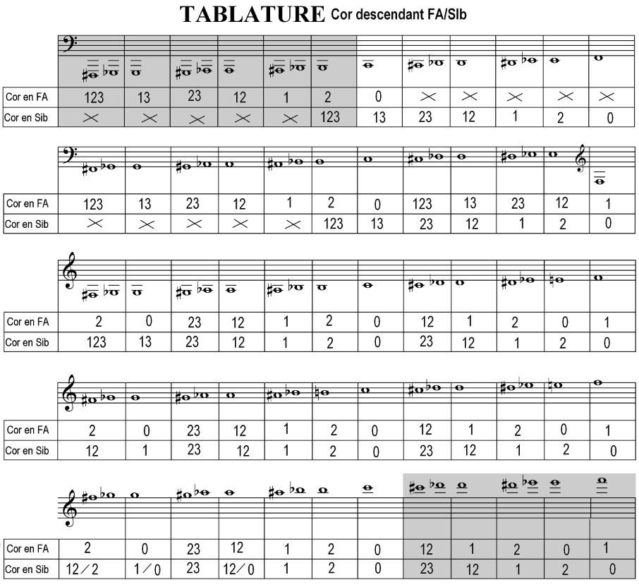 tablature grande